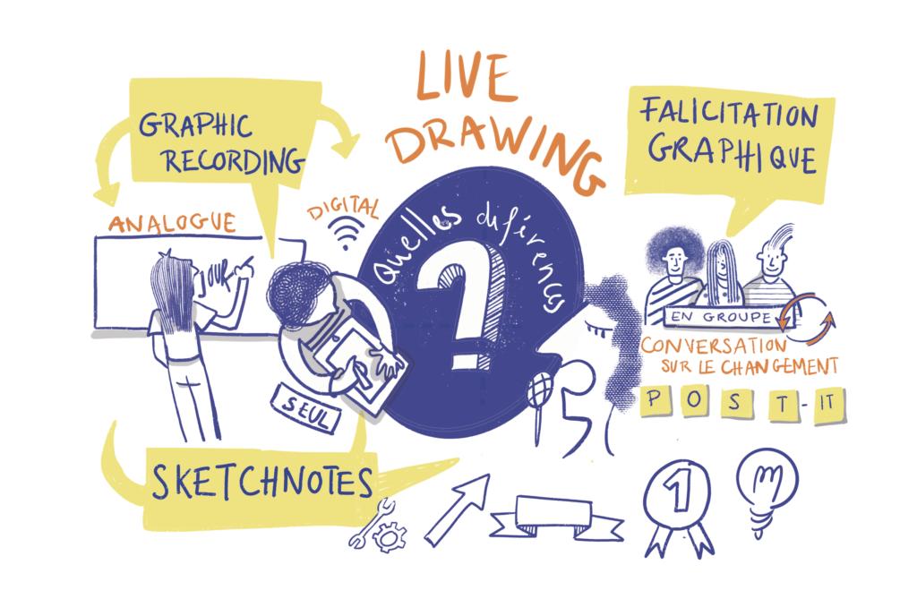Différences entre la facilitation graphique, le live Drawing et graphic Recording