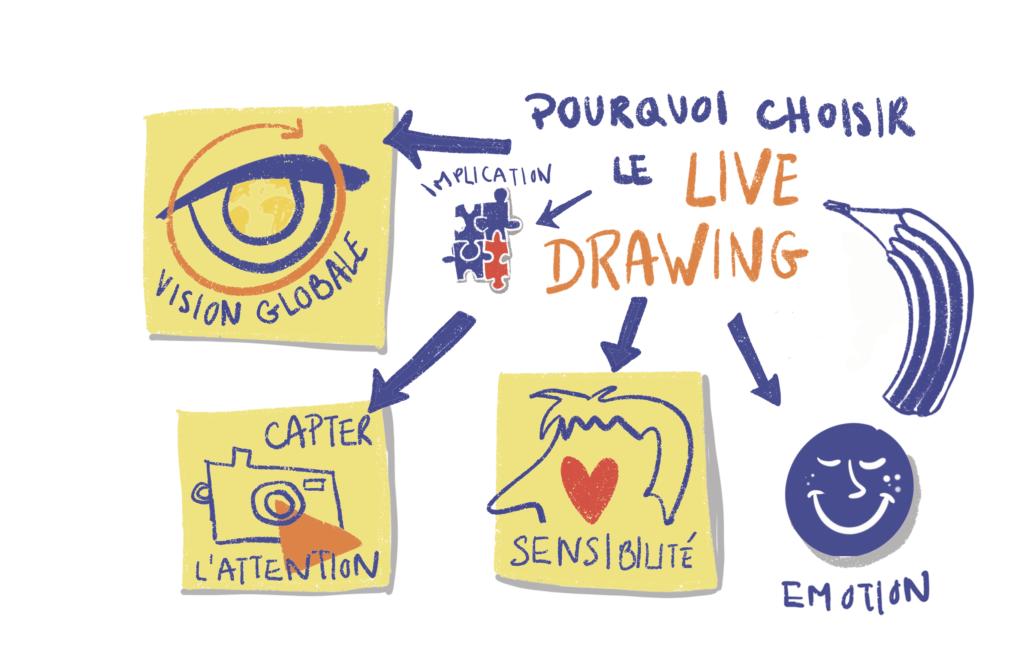 Pourquoi choisir le live drawing ? illustration dessin